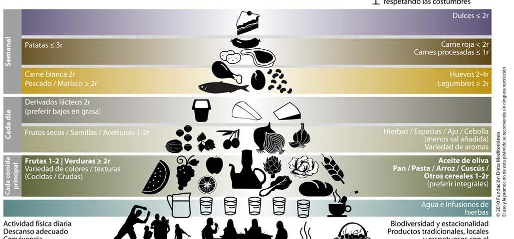 pirámide-dieta-mediterránea-dietista-pamplona